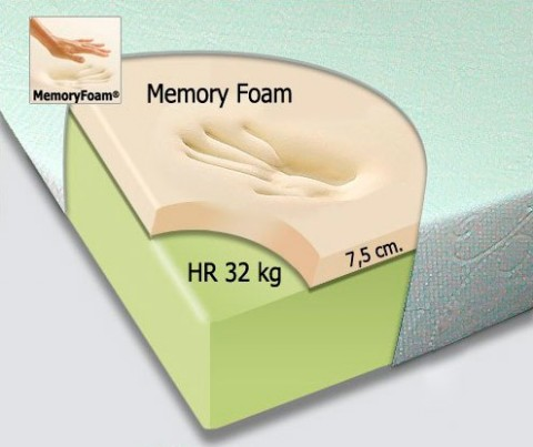 Tipos de colchón viscoelástico   Decorar Hogar