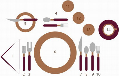 Como poner la mesa correctamente