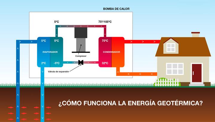 Bomba de calor por geotérmia para calefacción