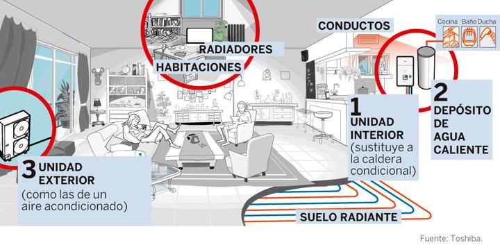 Calefacción eléctrica por aerotermia o calefaccion de gas