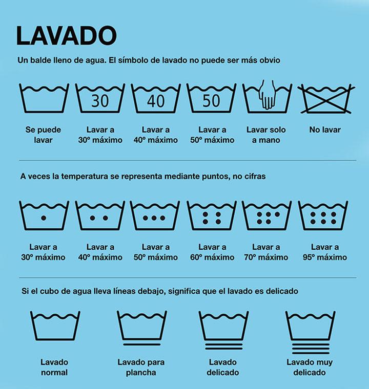 Símbolos de lavado en las etiquetas de ropa